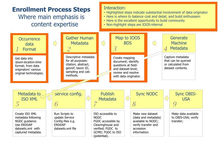 Enrollment Process Steps
