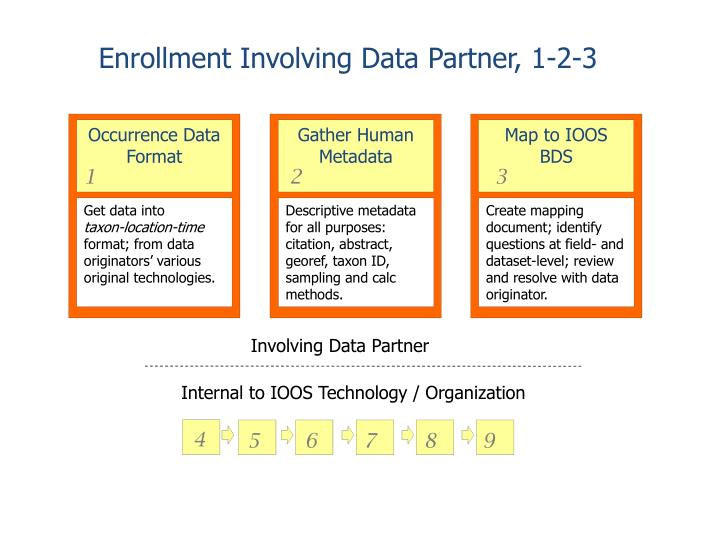Enrollment Involving Data Partner, 1-2-3