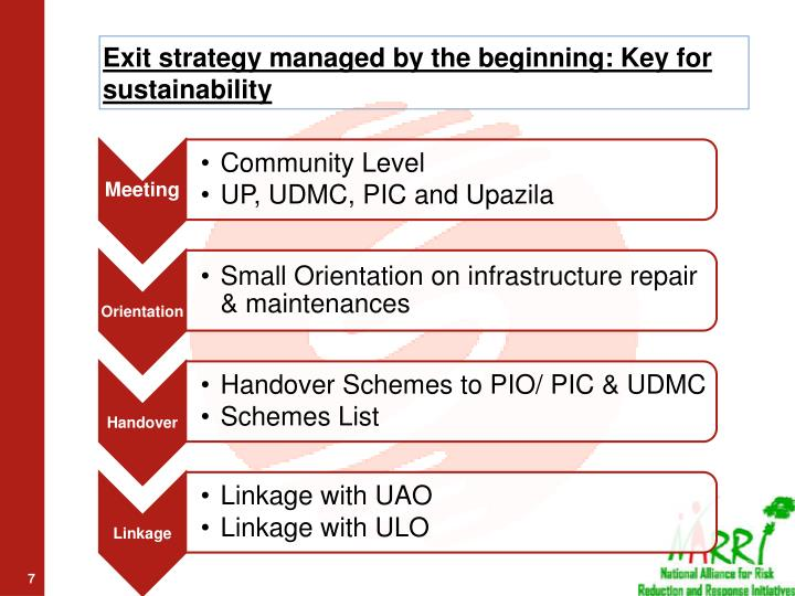 Exit strategy managed by the beginning: Key for sustainability