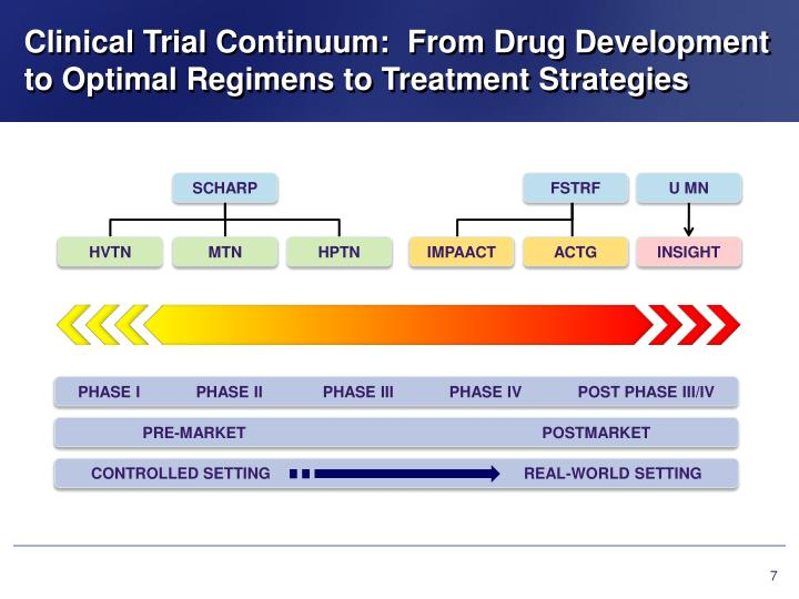 Clinical Trial Continuum:  From Drug Development to Optimal Regimens to Treatment Strategies