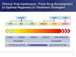 clinical trial continuum from drug development to optimal regimens to treatment strategies
