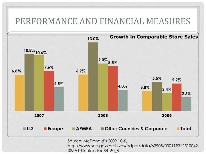 Performance and Financial Measures