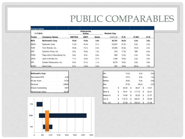 Public Comparables