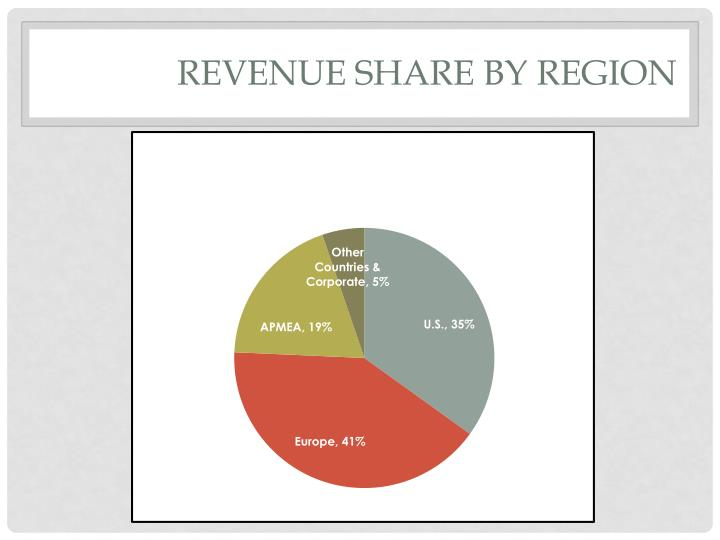 Revenue Share by region