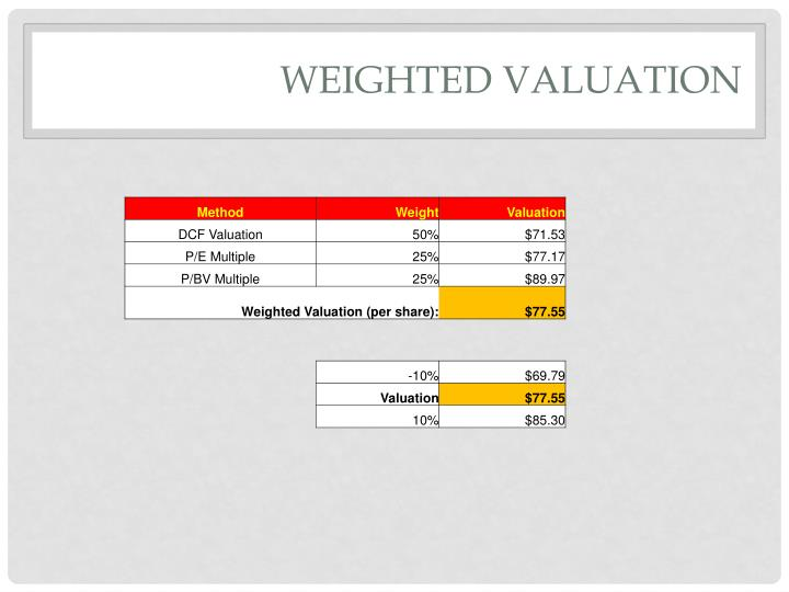 Weighted Valuation