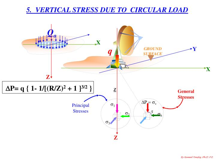 5.  VERTICAL STRESS DUE TO  CIRCULAR LOAD
