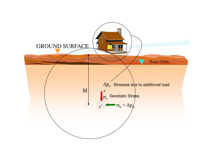 GROUND SURFACE