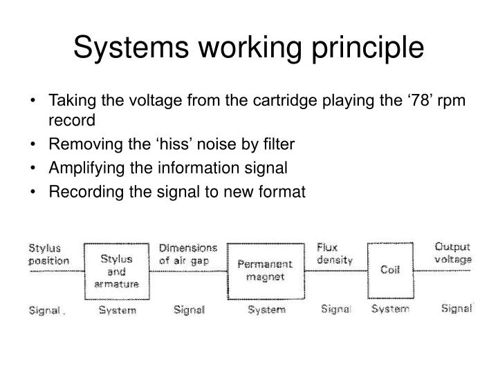 Systems working principle