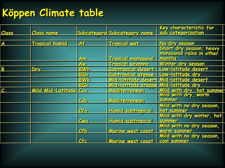 Köppen Climate table