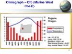 climagraph cfb marine west coast