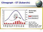 climagraph et subarctic