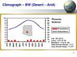 climograph bw desert arid