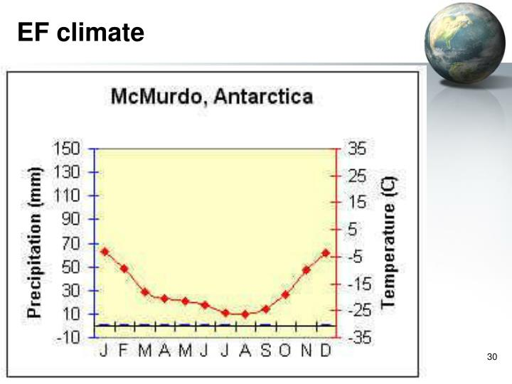 EF climate