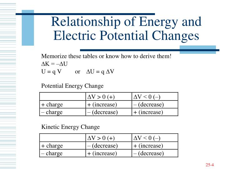 Relationship of Energy and Electric Potential Changes