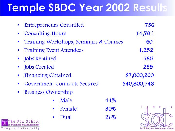 Temple SBDC Year 2002 Results