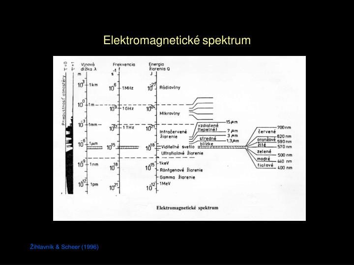 Elektromagnetické