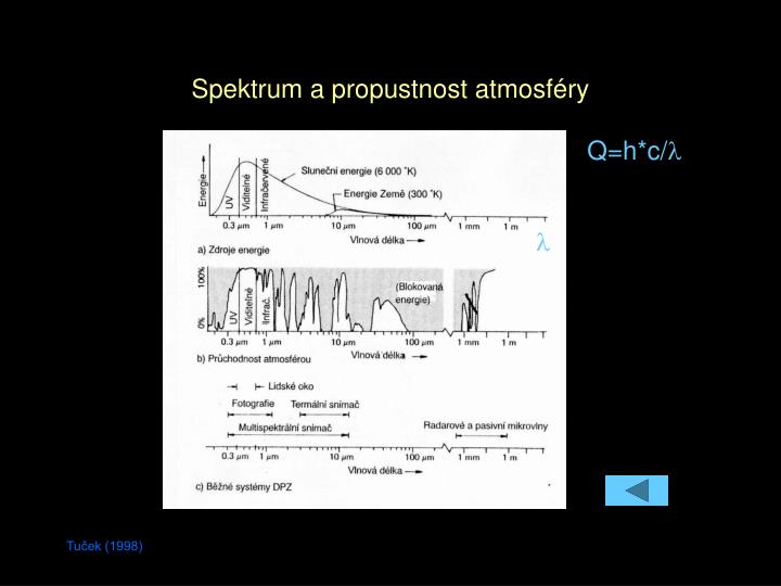 Spektrum a propustnost atmosféry