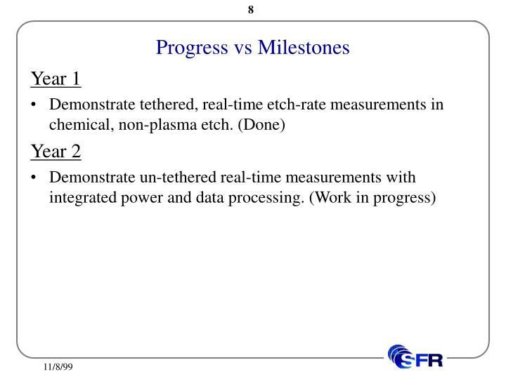 Progress vs Milestones