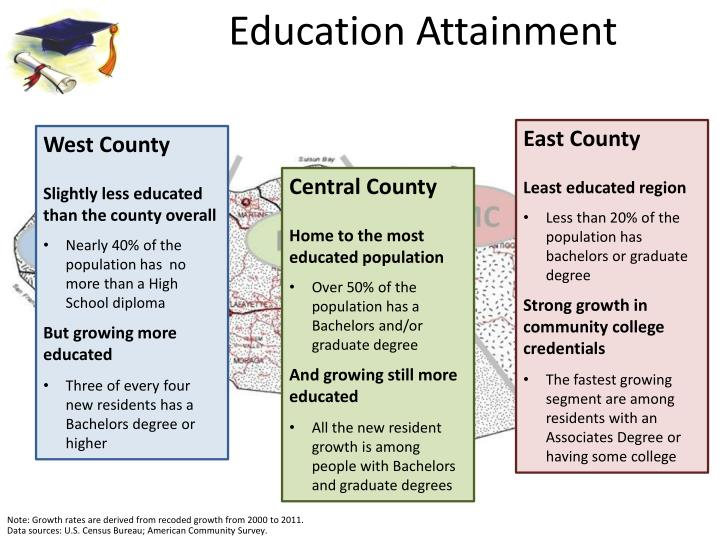 Education Attainment