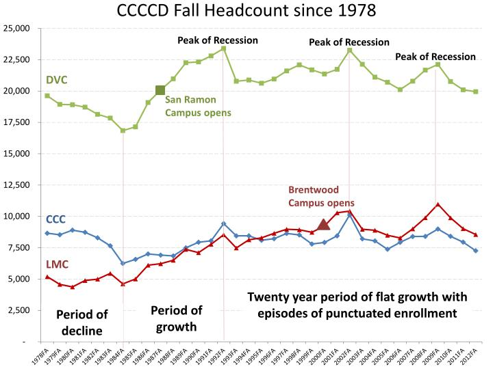CCCCD Fall Headcount since 1978