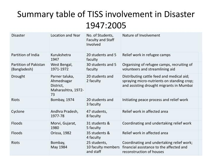 Summary table of TISS involvement in Disaster 1947:2005