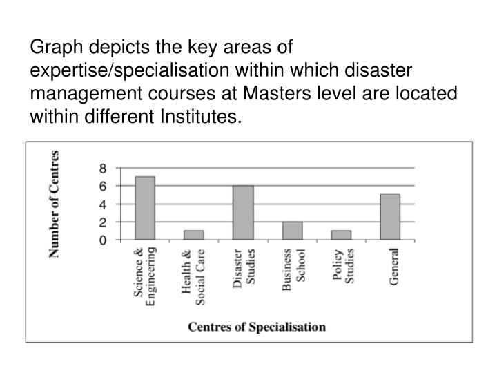 Graph depicts the key areas of expertise/specialisation within which disaster management courses at Masters level are located within different Institutes.