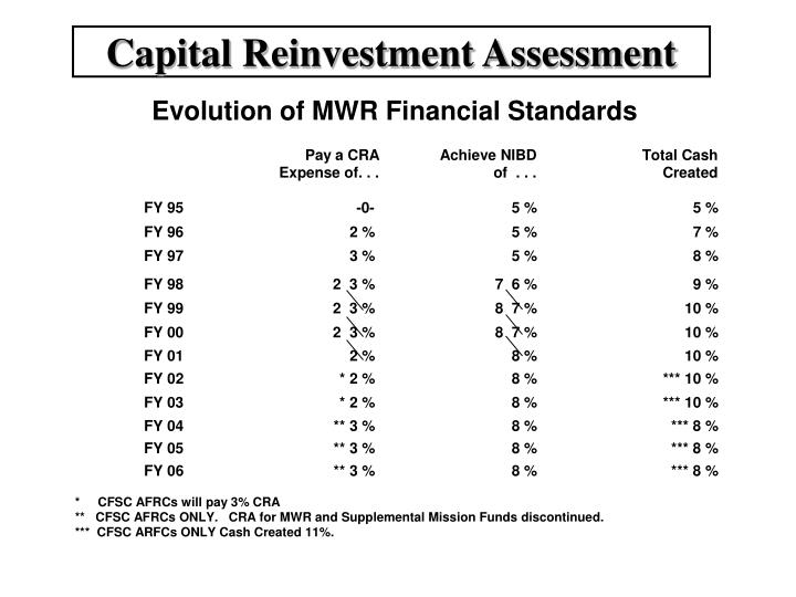 Capital Reinvestment Assessment