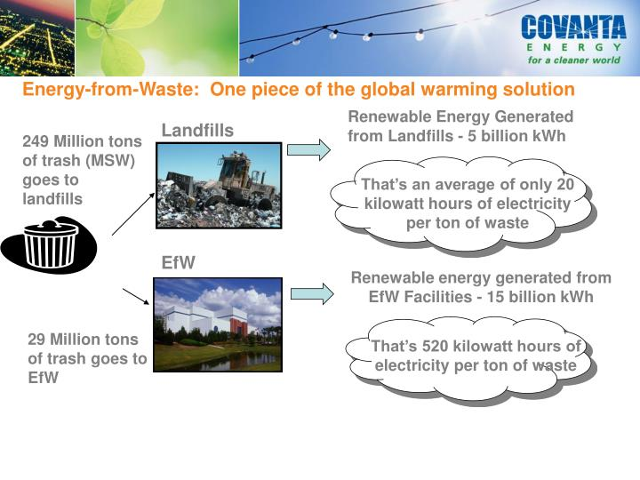 That's an average of only 20 kilowatt hours of electricity per ton of waste