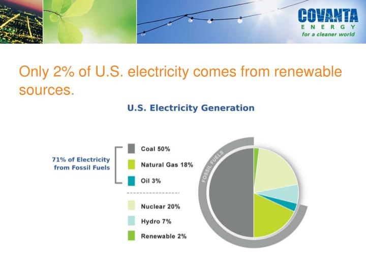 Only 2% of U.S. electricity comes from renewable sources.
