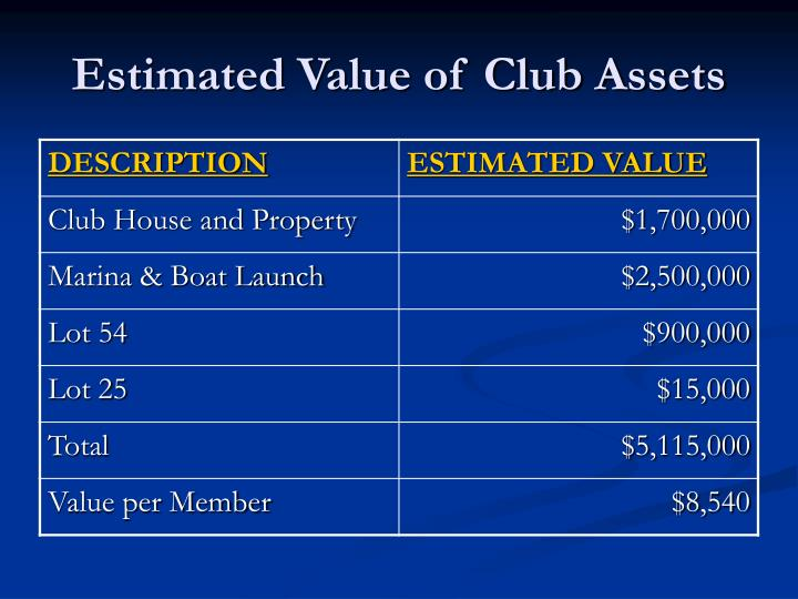 Estimated Value of Club Assets