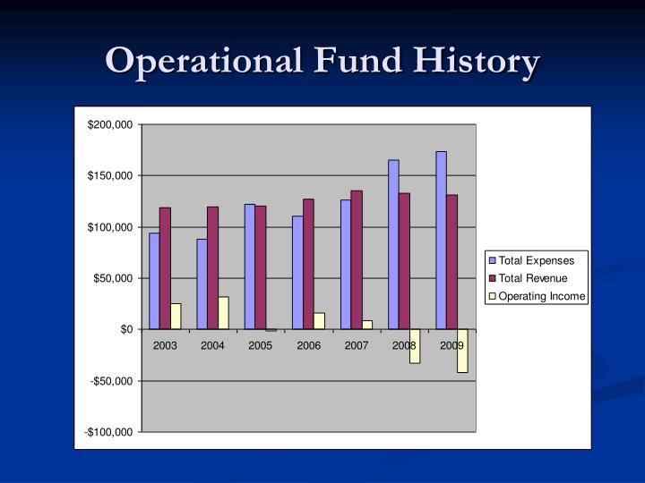 Operational Fund History