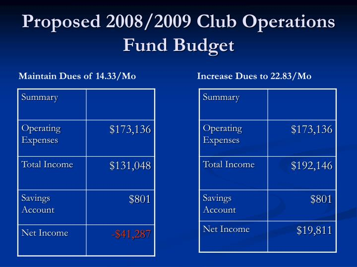 Proposed 2008/2009 Club Operations Fund Budget