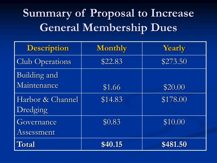 Summary of Proposal to Increase