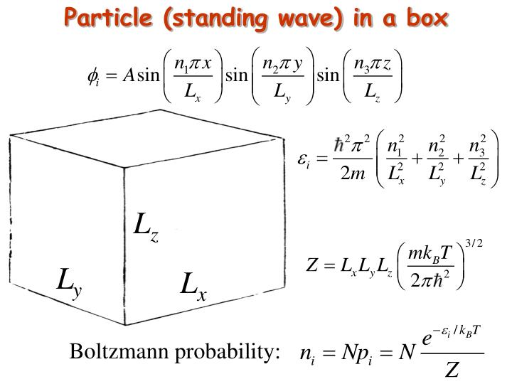 Particle (standing wave) in a box
