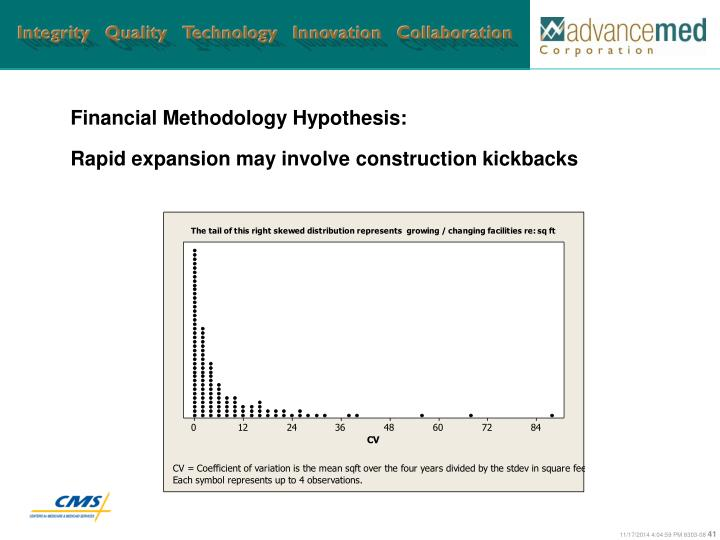 Financial Methodology Hypothesis: