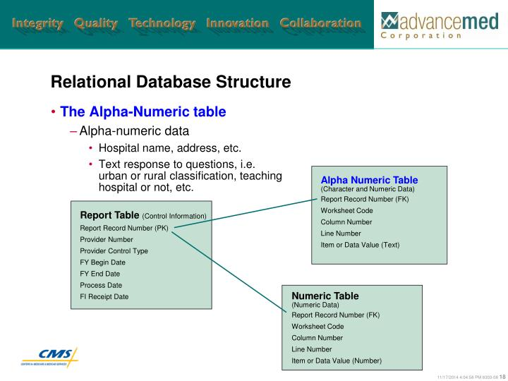 Relational Database Structure