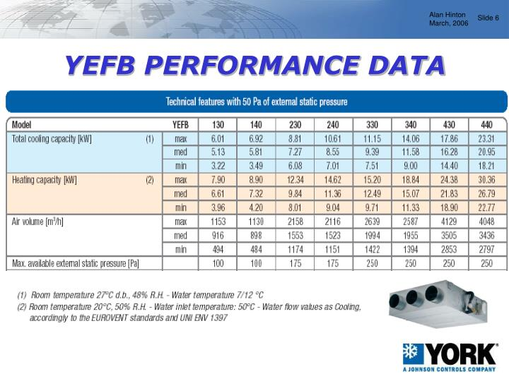 YEFB PERFORMANCE DATA
