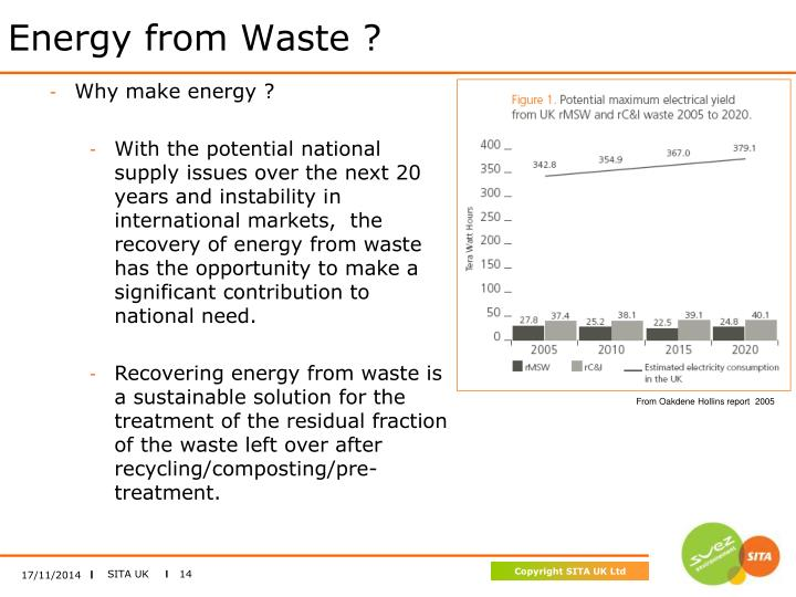 Energy from Waste ?