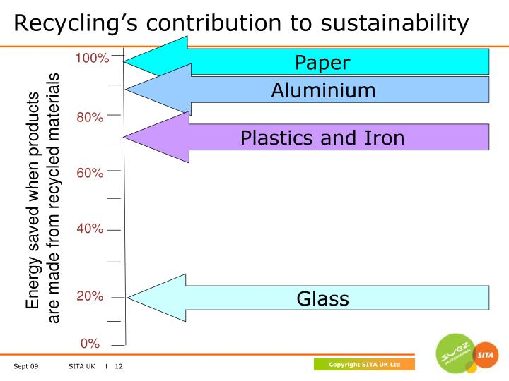 Recycling's contribution to sustainability