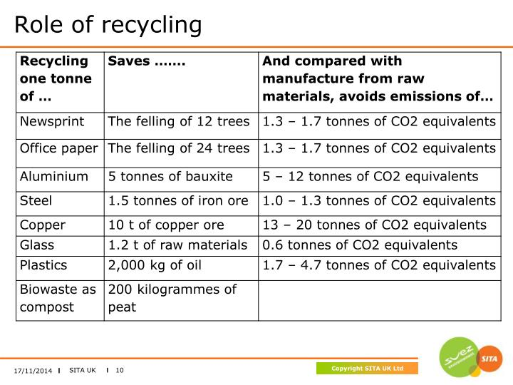 Role of recycling