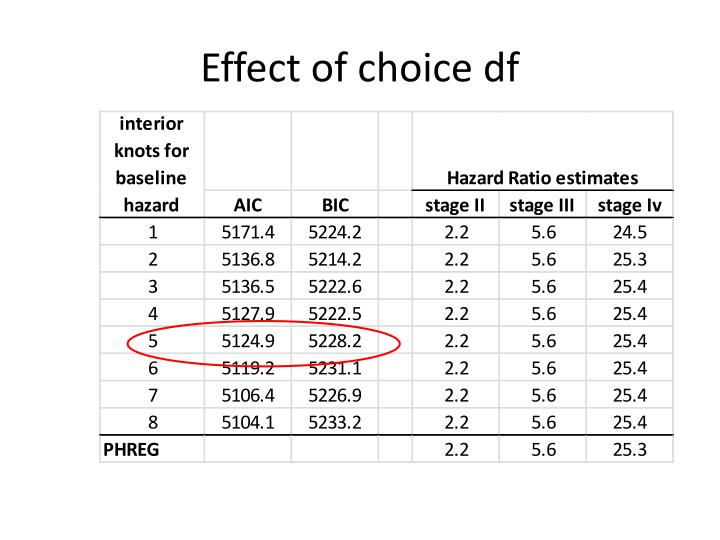 Effect of choice df