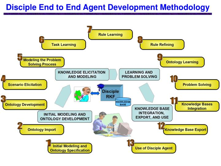 Disciple End to End Agent Development Methodology