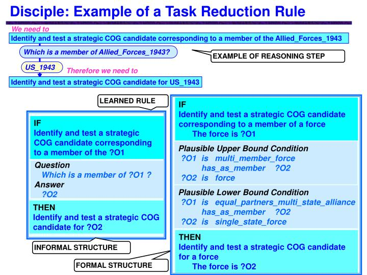 Disciple: Example of a Task Reduction Rule