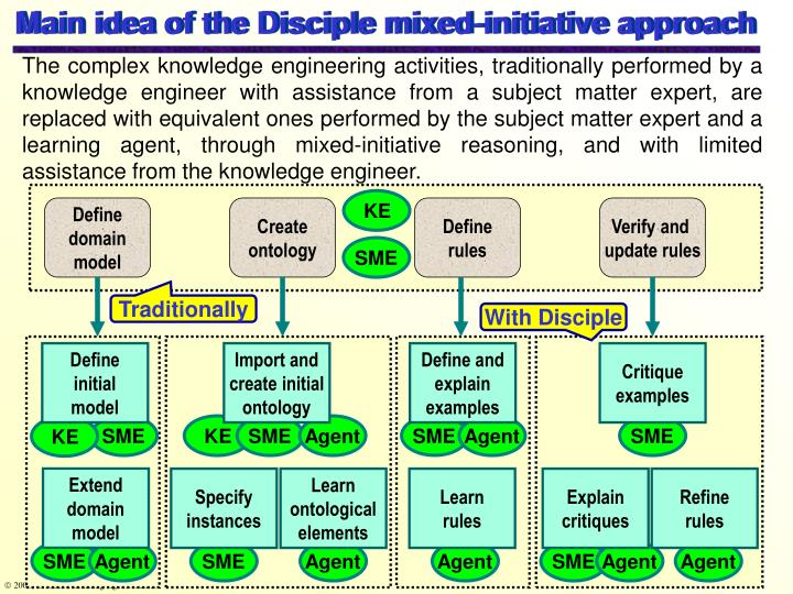 Main idea of the Disciple mixed-initiative approach