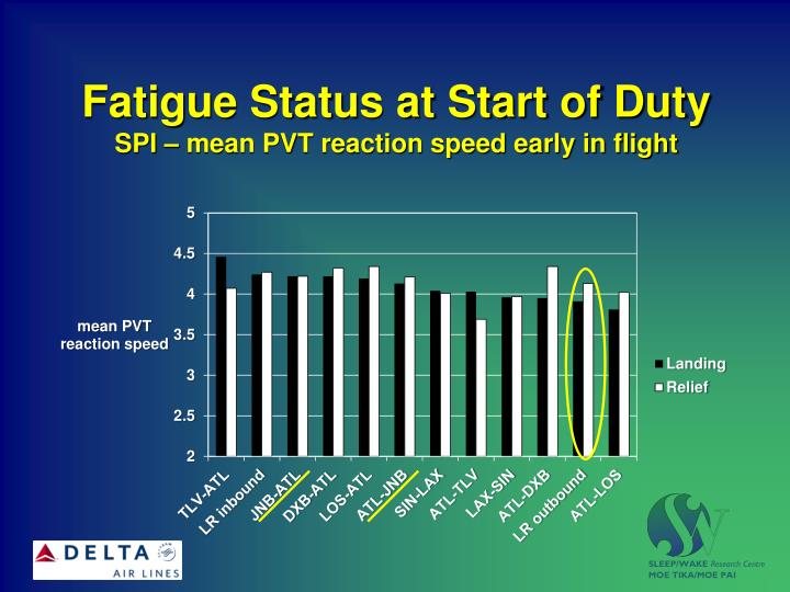 Fatigue Status at Start of Duty