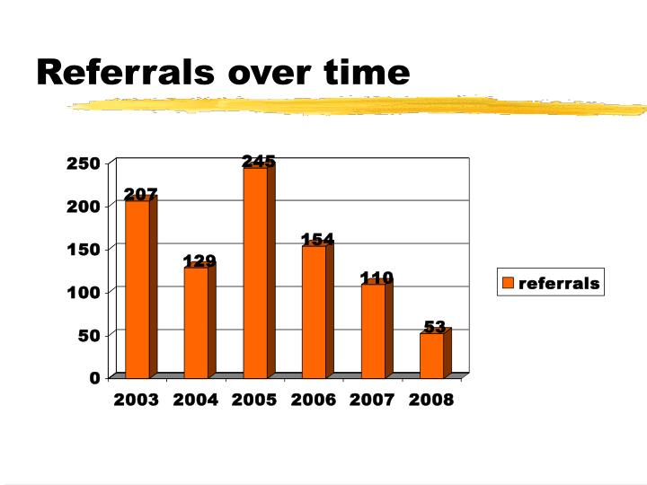Referrals over time