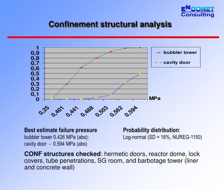 Confinement structural analysis
