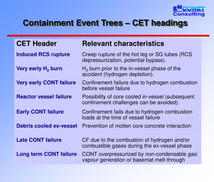 Containment Event Trees – CET headings