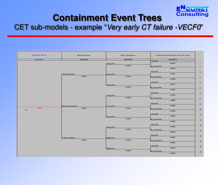 Containment Event Trees