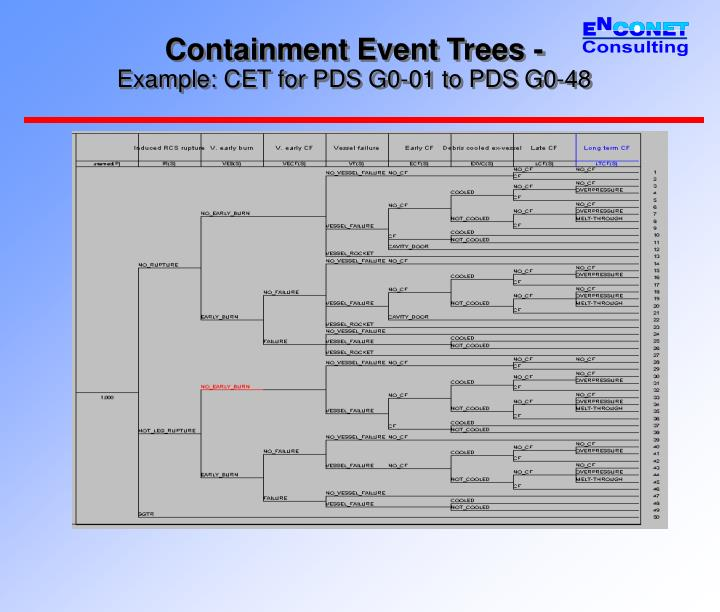 Containment Event Trees -